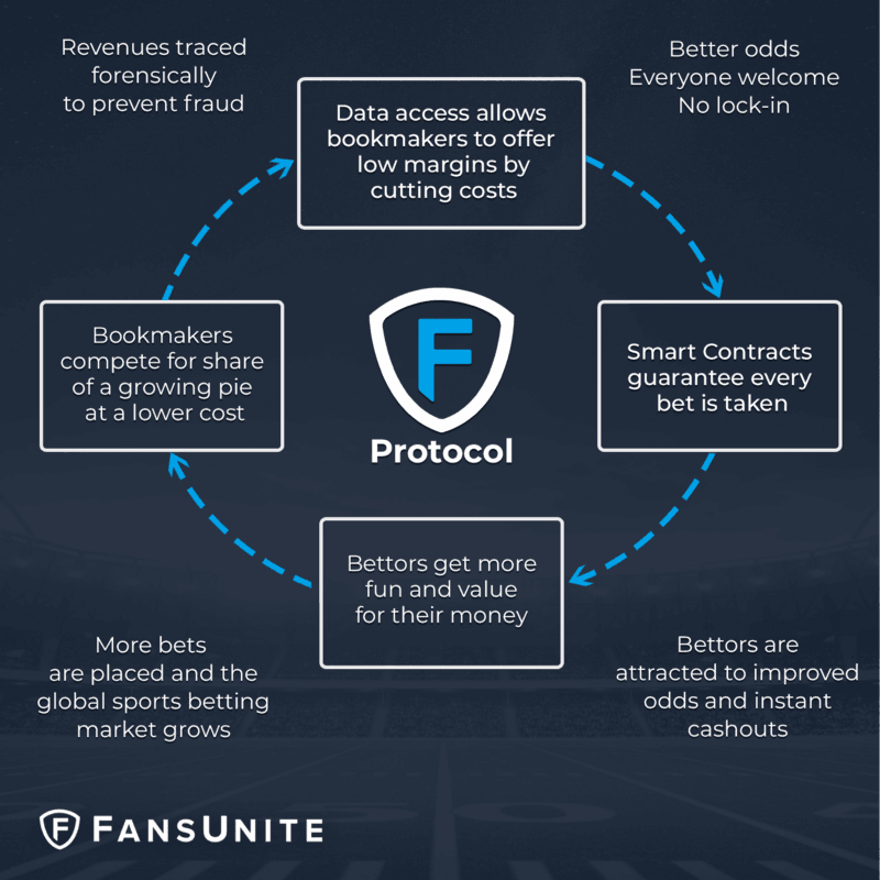 Sports Betting Today And Why Using The Blockchain To Protect
